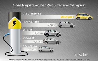 Opel Ampera-e mit über 500 Kilometer Reichweite